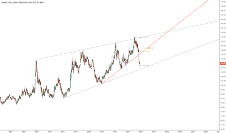 TLT: Sell the hell out of LT treasuries if we pullback to the mean