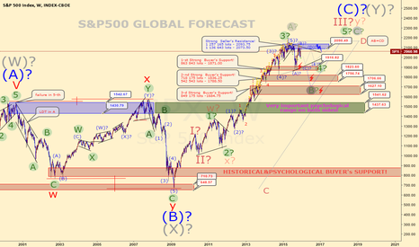 SPX: S&P500 GLOBAL FORECAST!