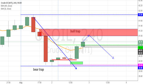 USOIL: Wait to short US Oil around 41.10-41.30