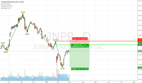 JNPR: JNPR Juniper Networks Inc