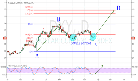 DXY: ABCD PATTERN