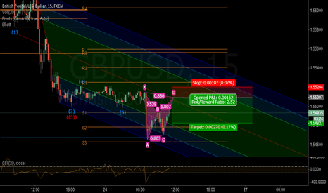 GBPUSD: GBP/USD M15 BAT? (First attempt for novice)