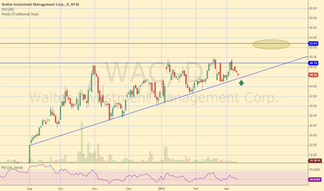 WAC: WAC Ascending Triangle