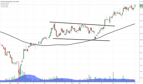 GTN: $GTN the breakout that just keeps giving...no stopping her