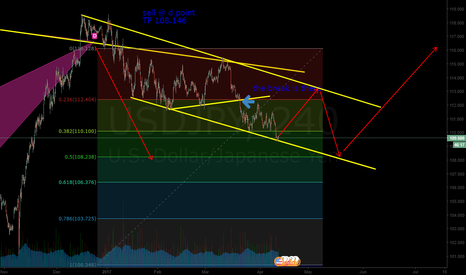 USDJPY: buy setup, if this happen i play the lotto