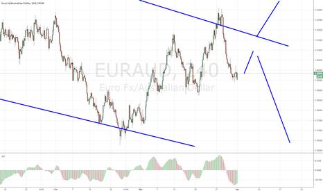 EURAUD: euraud short term bullish