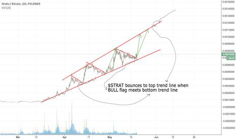 STRATBTC: STRAT LONG - Bull flag formed