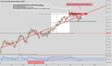 GBPAUD: GBPAUD: Shorts are favored