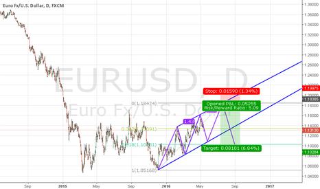 EURUSD: EURUSD SHORT (Three Drives Pattern)
