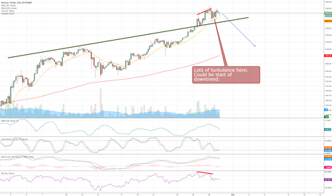 BTCUSD: Time to sell BTC