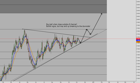 AUDUSD: AUDUSD Thoughts