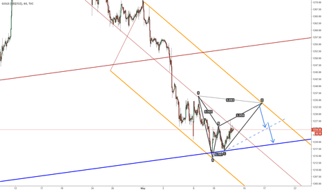 GOLD: Gold bearish Bat houly