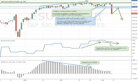 ESU2016: Короткие позиции по S&P500 вновь актуальны