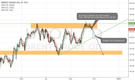 UKOIL: Oil short opportunity