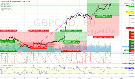 GBPCAD: GBPCAD @ long/short tradingzone 4 this 16th week `17