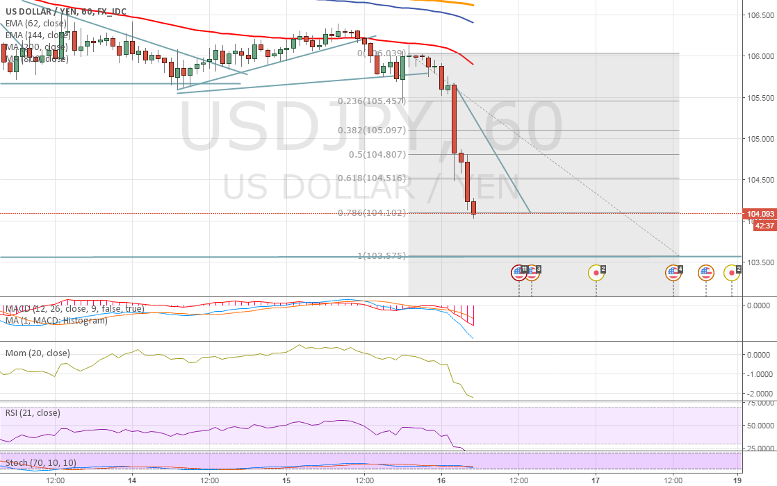 USDJPY END THE DOWNTREND??