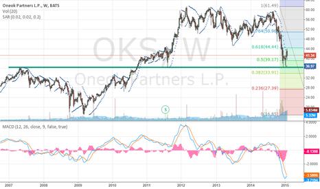OKS: OKS Buying Opportunity
