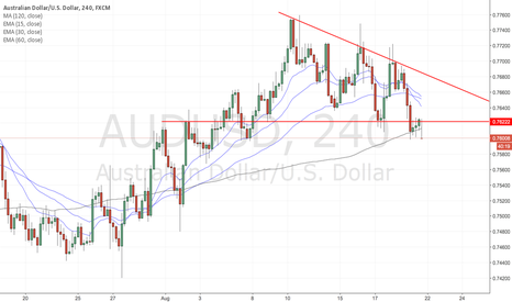 AUDUSD: Trade setup for the week of Aug 21, 2016 - AUDUSD