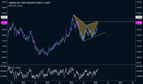 TLT: Bearish Gartley