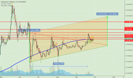 ETHBTC: ETHBTC Long , symmetrical triangle one after another.