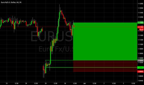 EURUSD: EURUSD Demand