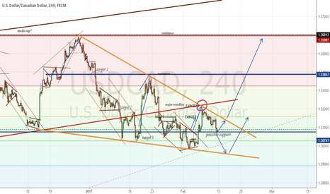 USDCAD: getting ready for a long