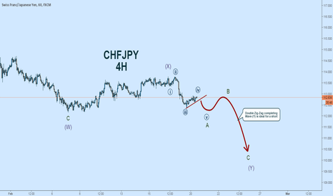 CHFJPY: CHFJPY Elliott Wave Count:  Breakout May Start Double Zig-Zag