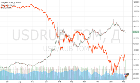 USDRUB_TOM: Рубль и Нефть - корреляция сильнее, чем Вы могли подумать!