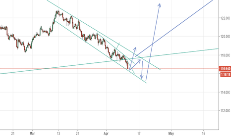 EURJPY: expect bounce from here