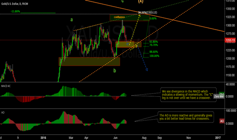 XAUUSD: XAUUSD a little more down and a bigger move up