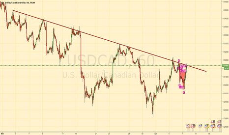 USDCAD: USDCAD At market Trendline and Pattern Short setup