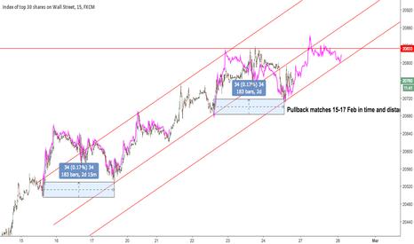 US30: $DJIA pullback fractal