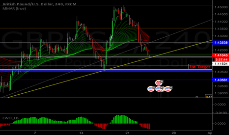 GBPUSD: GBPUSD 4 hour time frame ready to sell