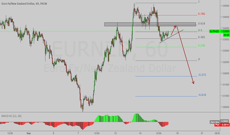 EURNZD: EURNZD -  Looking to Short