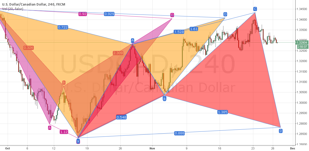 USDCAD Daily Shark
