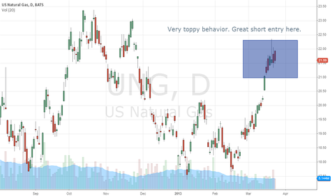 UNG: UNG looks like a short term top. Down she goes!