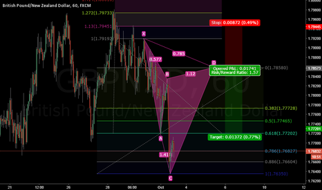 GBPNZD: GBPNZD Bearish Cypher