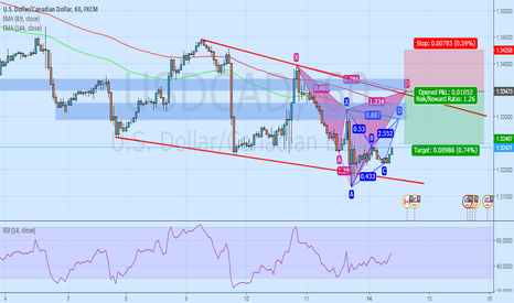 USDCAD: Cypher & Bat Setting up in USDCAD