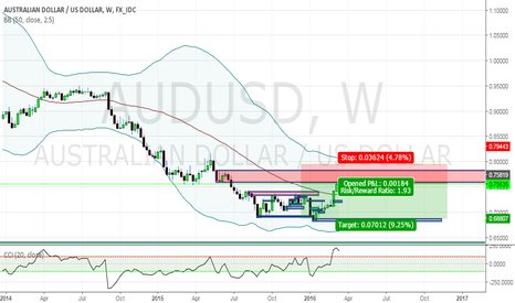 AUDUSD: Unfilled Sell Orders Pending!!!