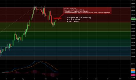 GBPUSD: GBP/USD Ready to Break HIGHER