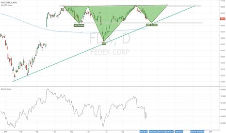 FDX: FDX trendline approaches