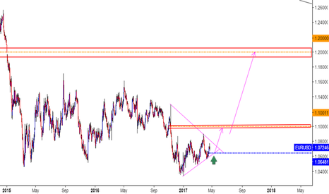 EURUSD: EURUSD ( LONG TERM )