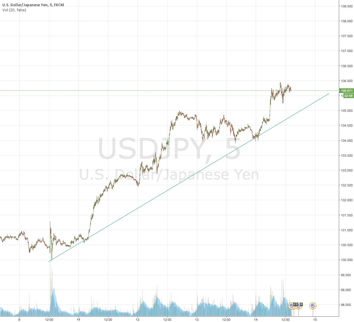 USD/JPY Uptrend