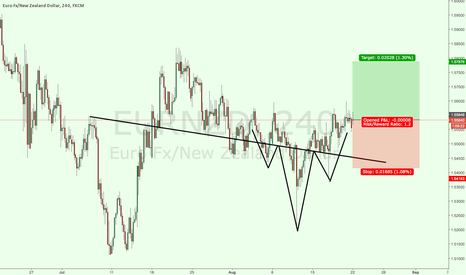 EURNZD: EURNZD LONG HEAD AND SHOULDER
