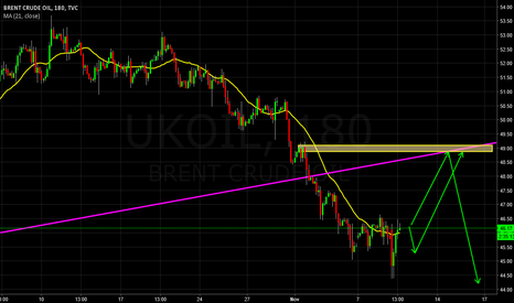 UKOIL: Going for 49