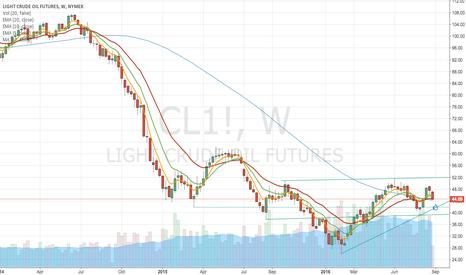 CL1!: CL Next long point