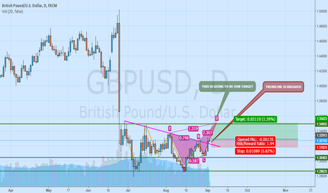 GBPUSD: LONG POSITION ON GBPUSD.. AGREE??