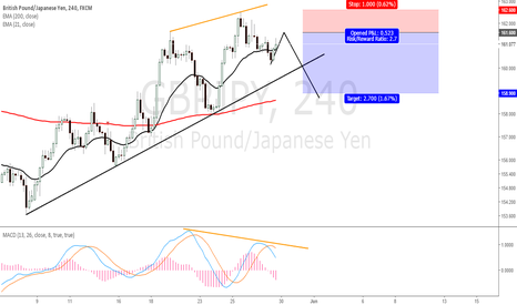 GBPJPY: SELL GBPJPY, failure to make HH