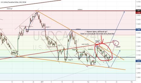 USDCAD: getting ready for a long still?