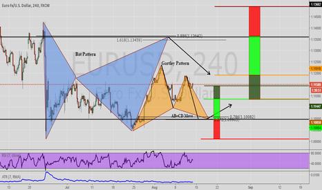 EURUSD: Two potential advanced pattern set-ups EURUSD